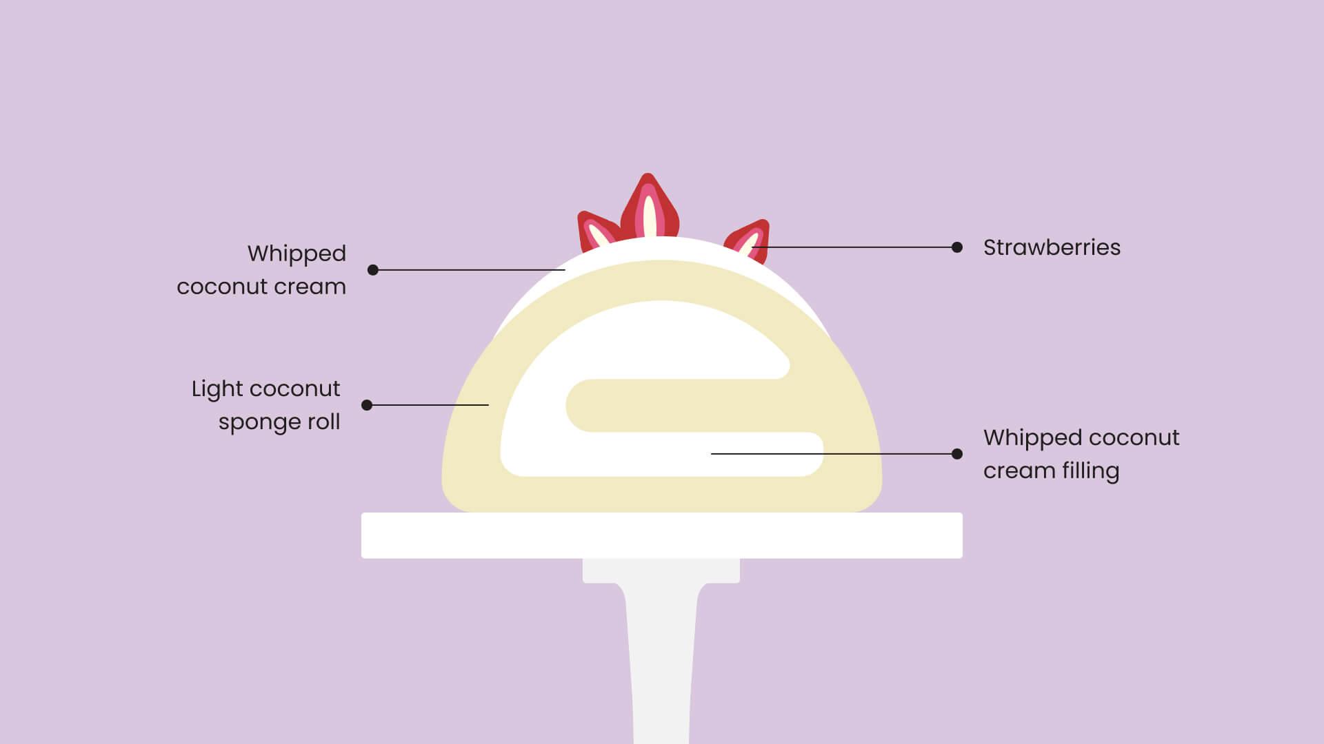 Breakdown Illustration of Vegan Coconut Swiss Roll by Sara Kidd